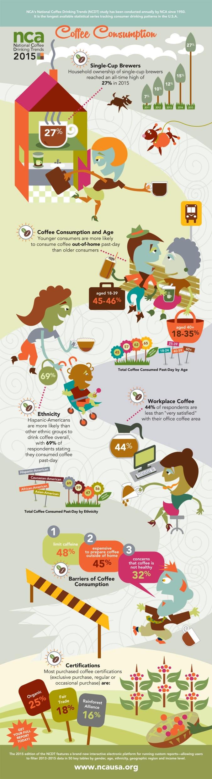 2015 National Coffee Drinking Trends Infographic