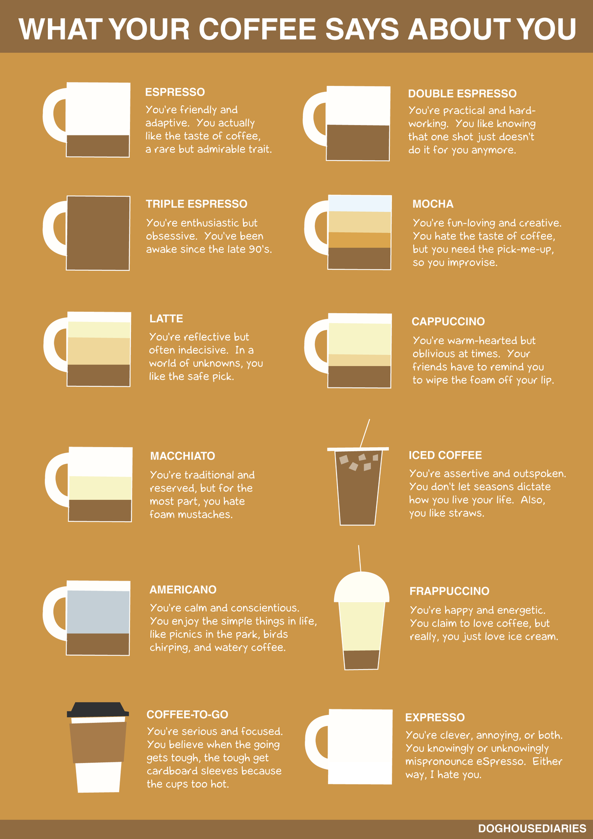 doghousediaries-coffee-says-about-you