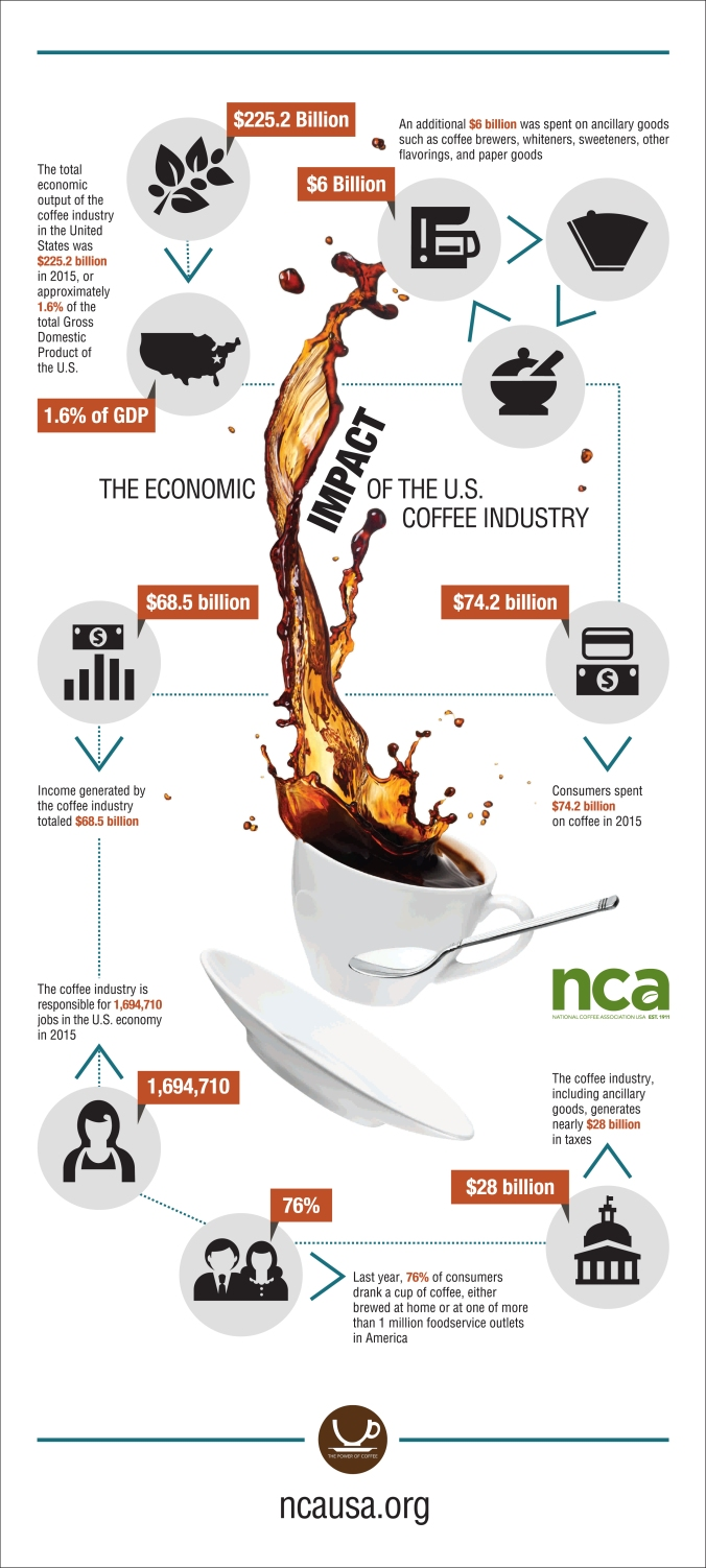 coffee_IMPACT_infographic