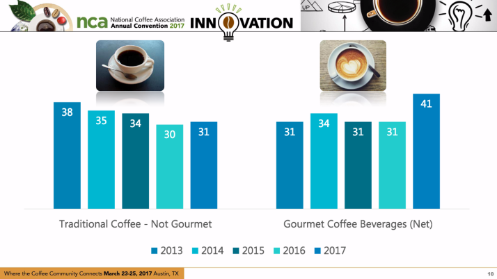 From Brew Boomers To The Gourmet Generation National