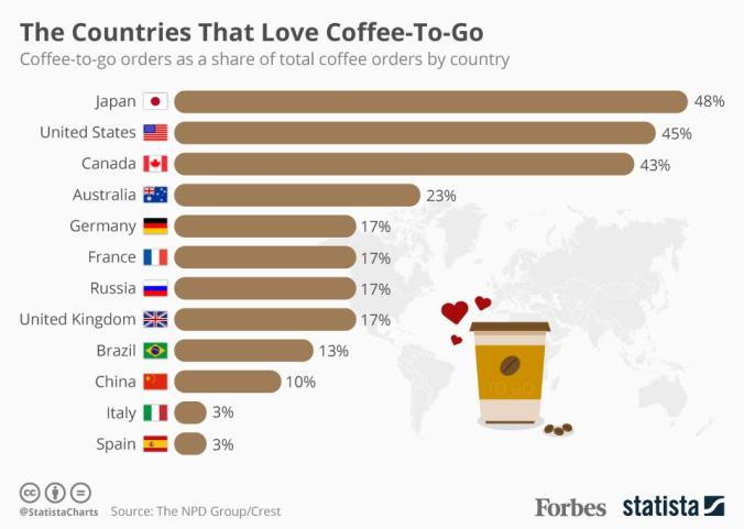 Coffee to go consumption by country infographic