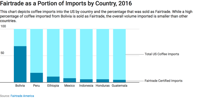 fairtrade-america-2016-imports-coffee-bar-graph.png