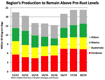 Regional Pre Rust Coffee Production Levels
