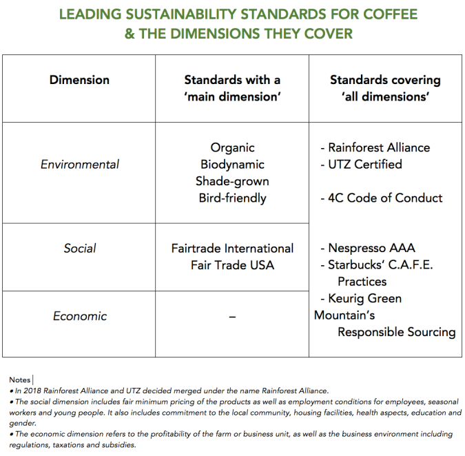 Leading Sustainability Standards For Coffee